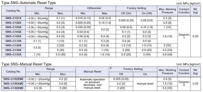 Cấu tạo catalogue công tắc áp suất Saginomiya SNS-C110, SNS-C110X