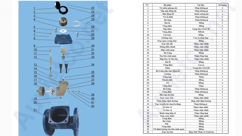 Thông số và cấu tạo của đồng hồ đo nước dạng cơ