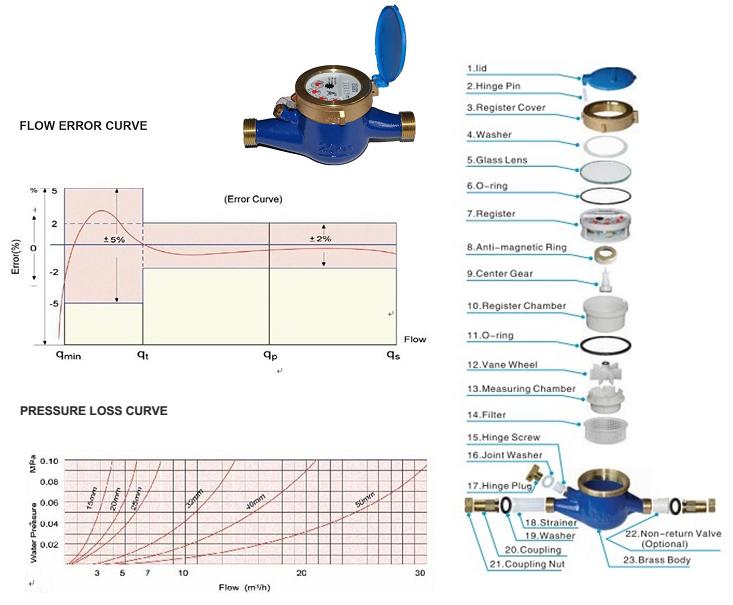 Công tơ đo nước lạnh Trung Quốc